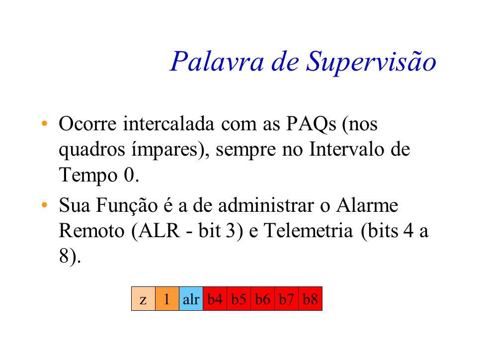 Palavra de Supervisão Ocorre intercalada com as PAQs (nos quadros ímpares), sempre no Intervalo de Tempo 0.