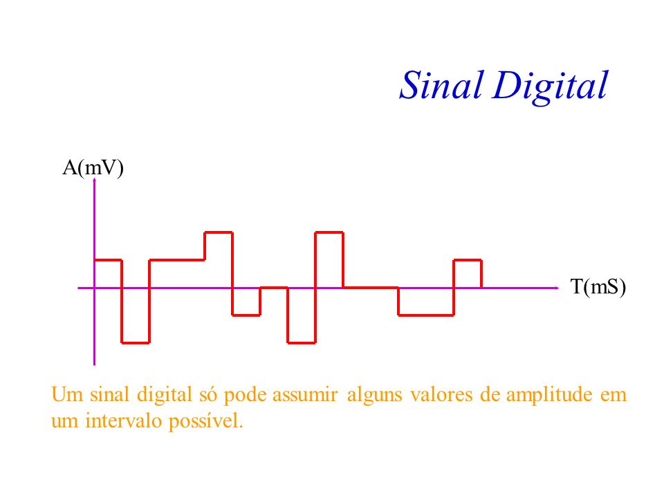Sinal Digital A(mV) T(mS)