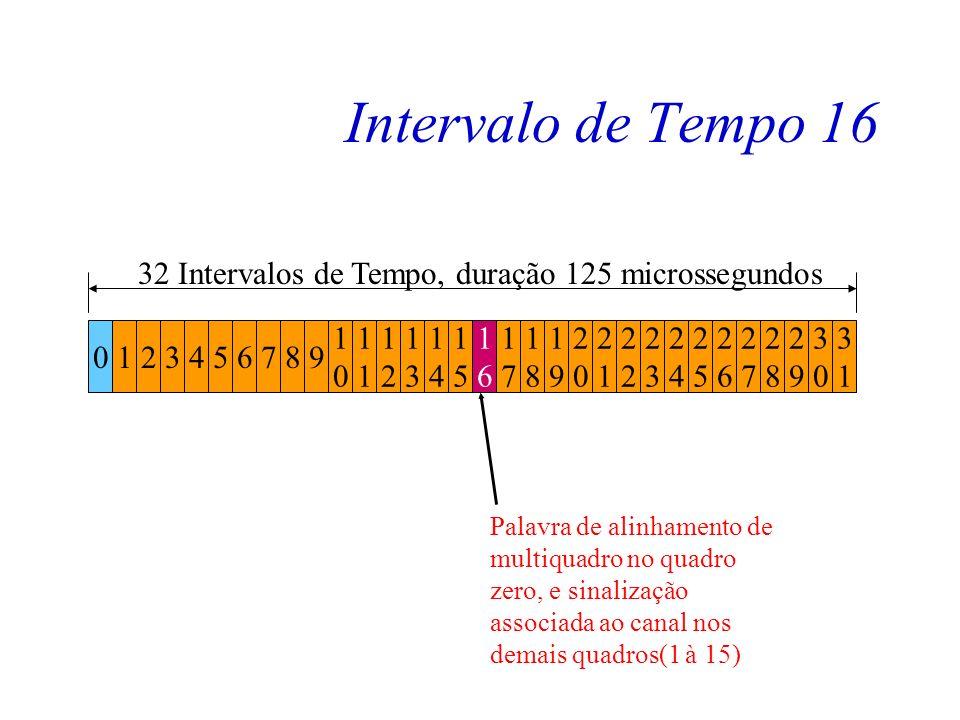 Intervalo de Tempo 16 1. 2. 3. 4. 5. 6. 7. 8. 9. 32 Intervalos de Tempo, duração 125 microssegundos.
