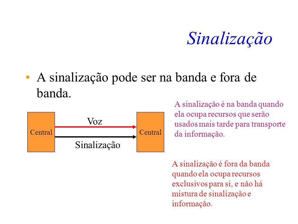 Sinalização A sinalização pode ser na banda e fora de banda. Voz