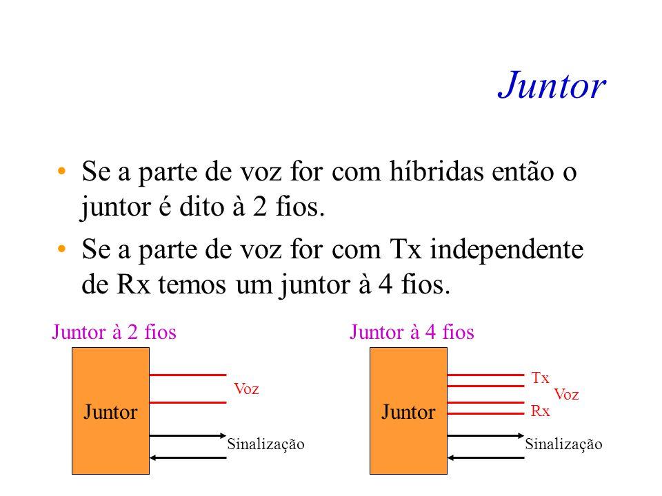Juntor Se a parte de voz for com híbridas então o juntor é dito à 2 fios. Se a parte de voz for com Tx independente de Rx temos um juntor à 4 fios.