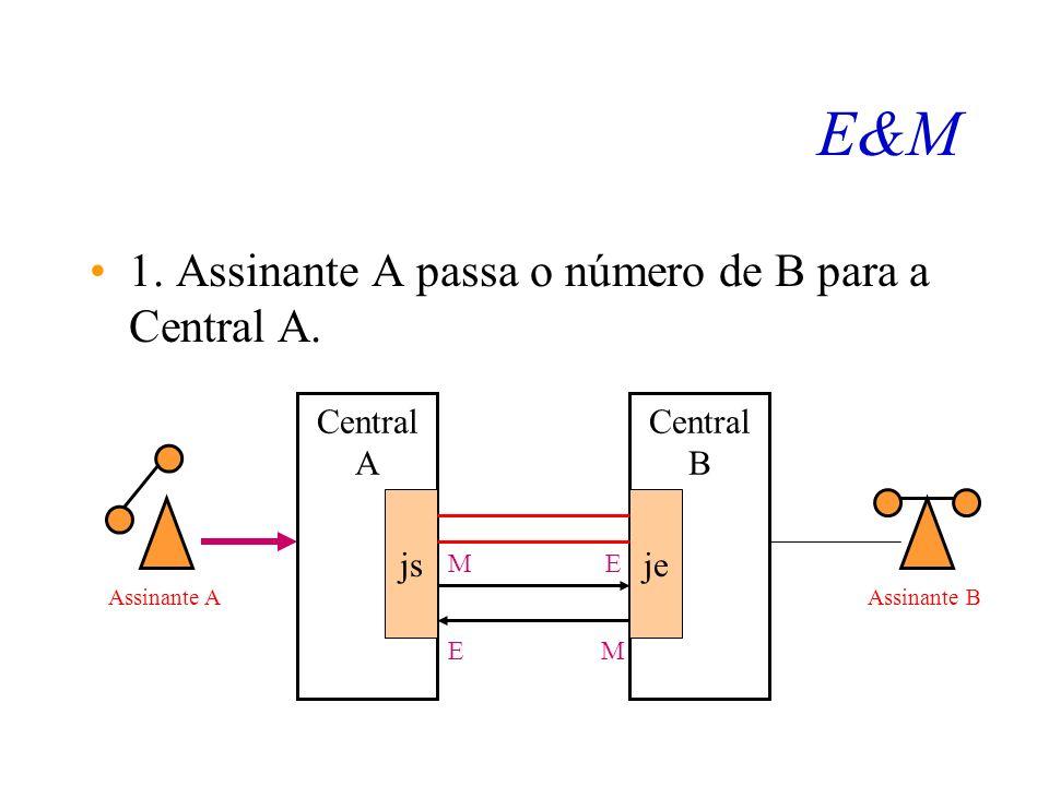 E&M 1. Assinante A passa o número de B para a Central A. Central A js