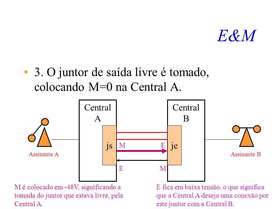E&M 3. O juntor de saída livre é tomado, colocando M=0 na Central A.