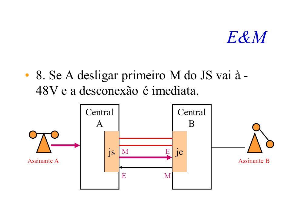 E&M 8. Se A desligar primeiro M do JS vai à -48V e a desconexão é imediata. Central. A. js. B. je.