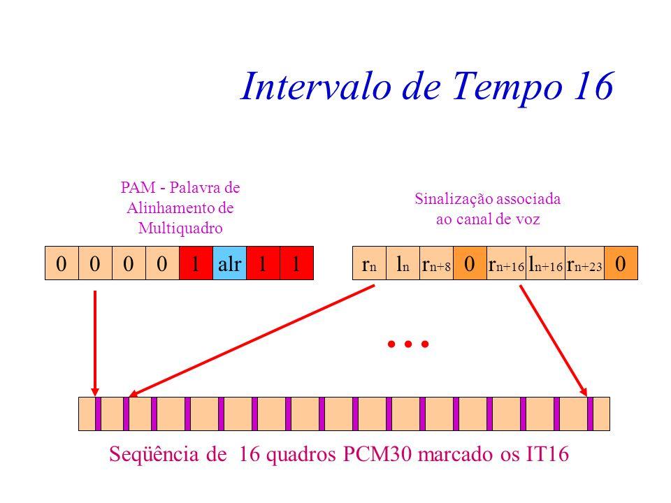Intervalo de Tempo 16 Seqüência de 16 quadros PCM30 marcado os IT16. 1. rn. alr. ln. rn+8. rn+16.