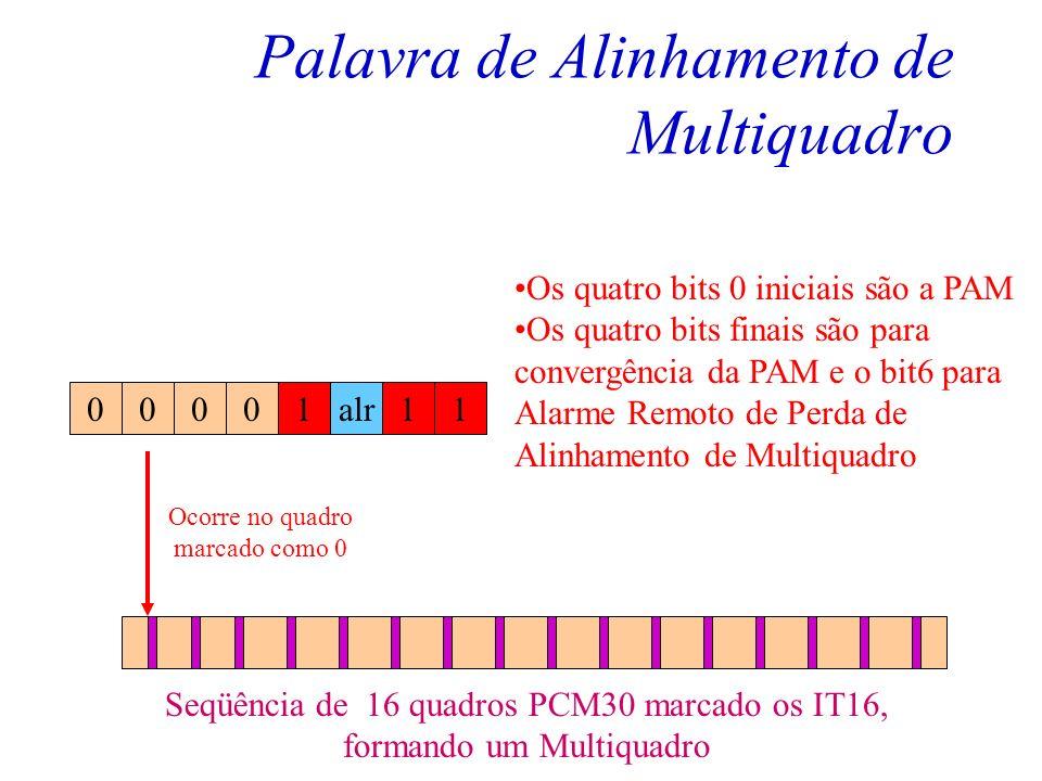 Palavra de Alinhamento de Multiquadro