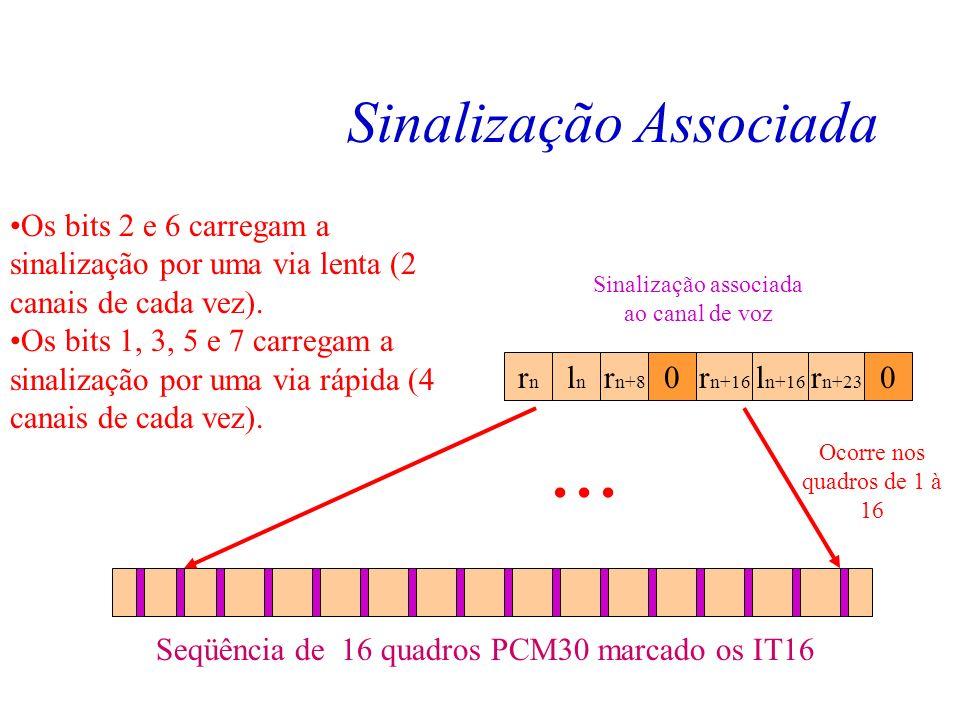 Sinalização Associada