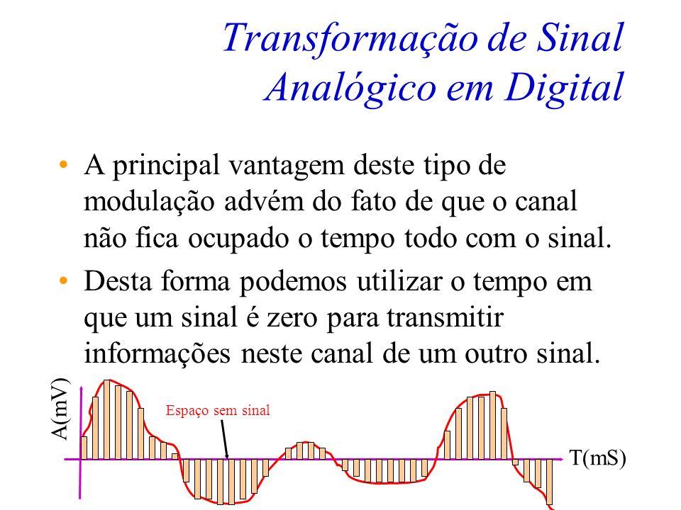Transformação de Sinal Analógico em Digital