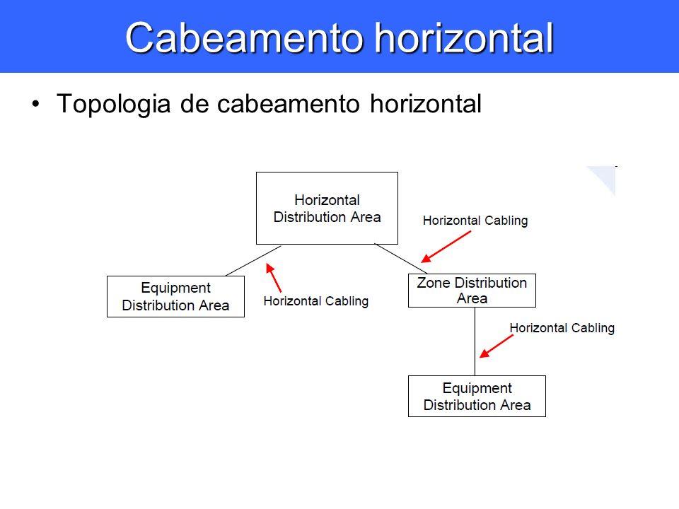 Cabeamento horizontal