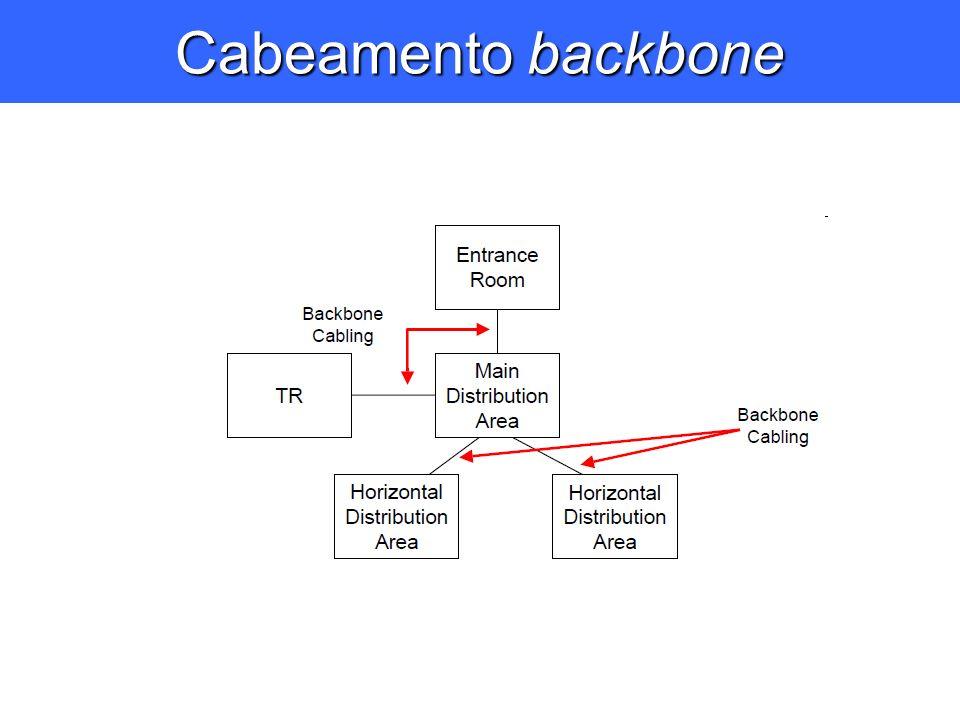 Cabeamento backbone