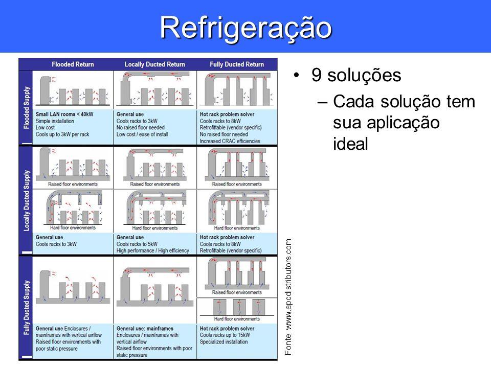 Refrigeração 9 soluções Cada solução tem sua aplicação ideal