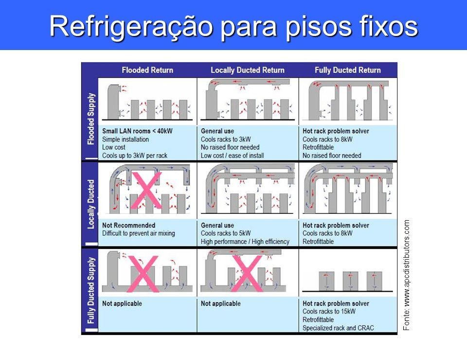 Refrigeração para pisos fixos