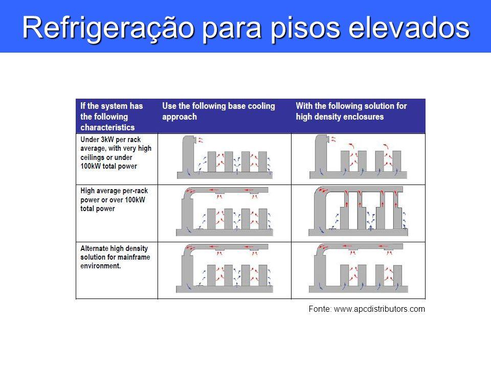 Refrigeração para pisos elevados