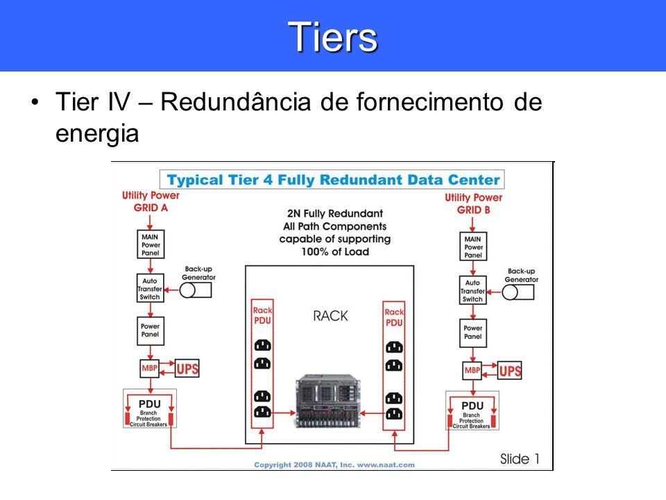 Tiers Tier IV – Redundância de fornecimento de energia