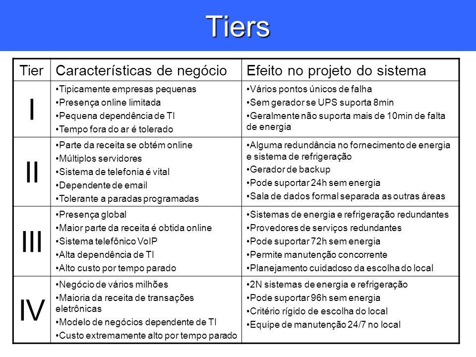 Tiers I II III IV Tier Características de negócio