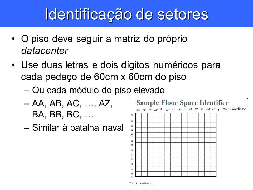 Identificação de setores