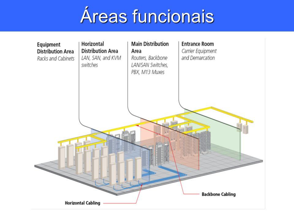 Áreas funcionais
