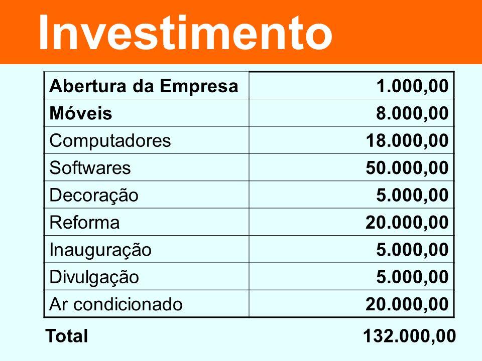 Investimento Abertura da Empresa 1.000,00 Móveis 8.000,00 Computadores