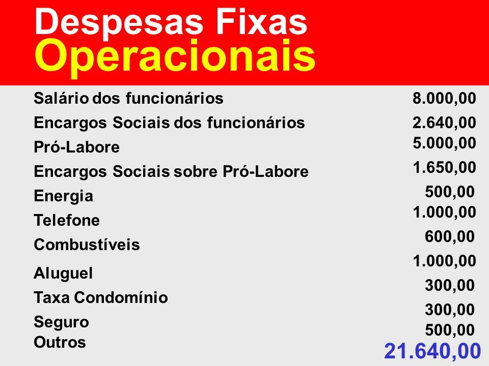 Operacionais Despesas Fixas 21.640,00 Salário dos funcionários