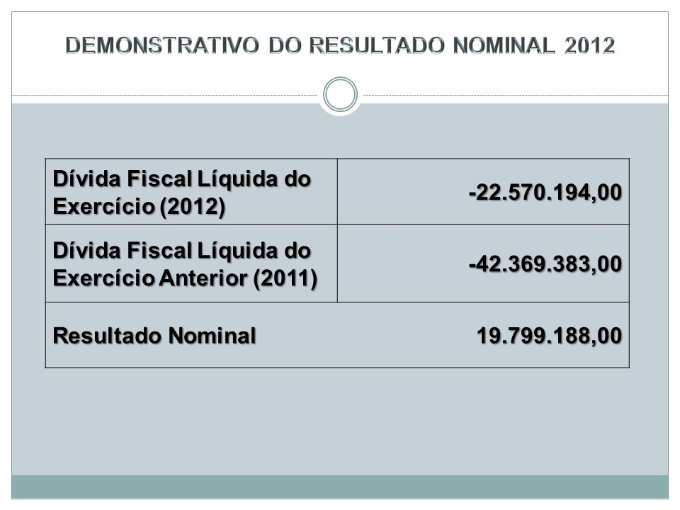 DEMONSTRATIVO DO RESULTADO NOMINAL 2012