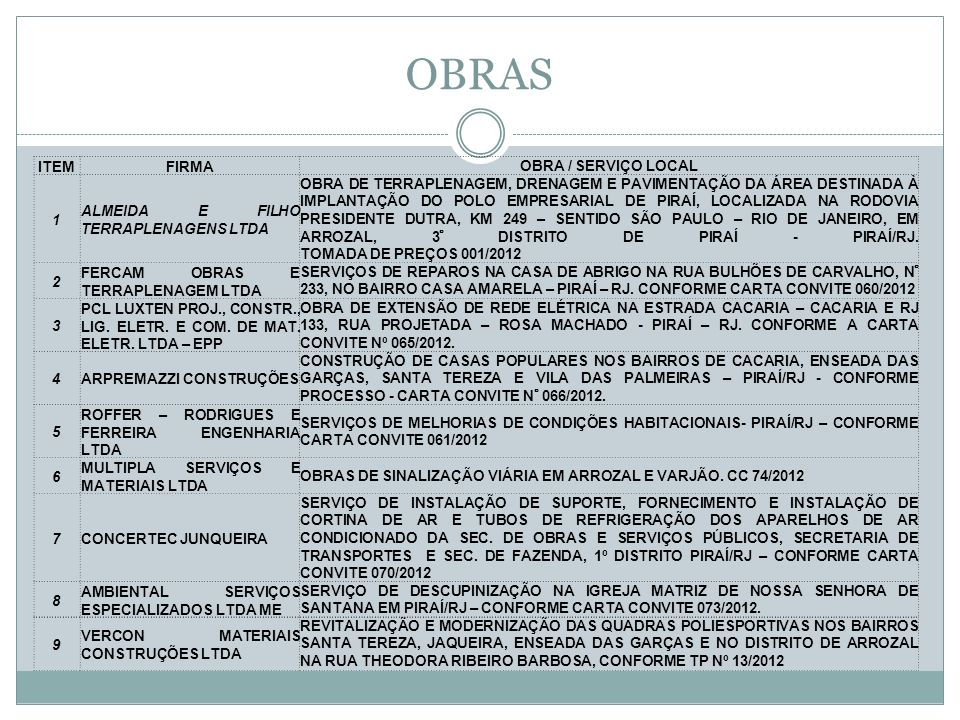 OBRAS ITEM FIRMA OBRA / SERVIÇO LOCAL 1