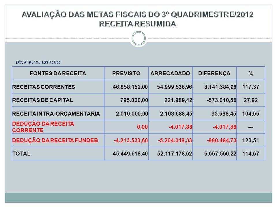 AVALIAÇÃO DAS METAS FISCAIS DO 3º QUADRIMESTRE/2012