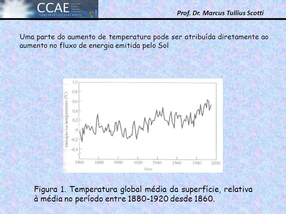 Uma parte do aumento de temperatura pode ser atribuída diretamente ao aumento no fluxo de energia emitida pelo Sol
