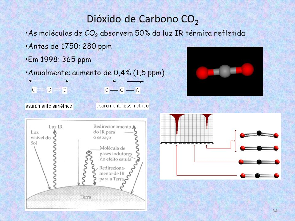 Dióxido de Carbono CO2 As moléculas de CO2 absorvem 50% da luz IR térmica refletida. Antes de 1750: 280 ppm.