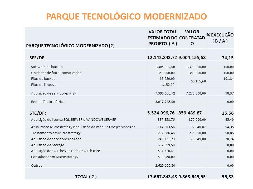 PARQUE TECNOLÓGICO MODERNIZADO