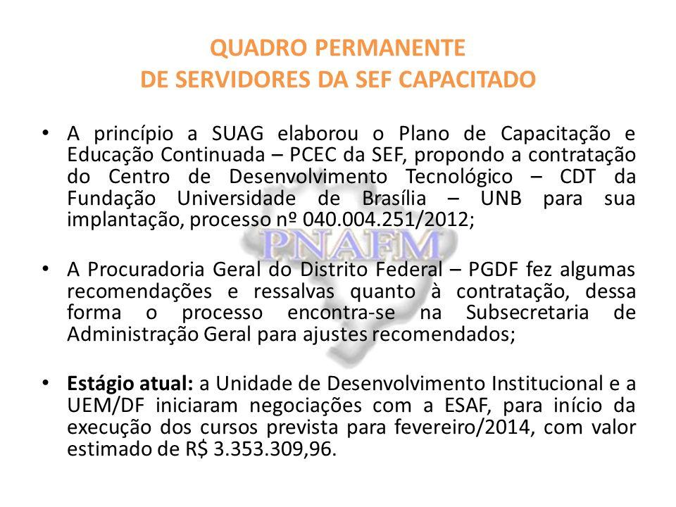 QUADRO PERMANENTE DE SERVIDORES DA SEF CAPACITADO