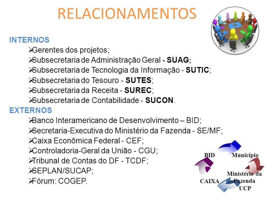 RELACIONAMENTOS INTERNOS Gerentes dos projetos;