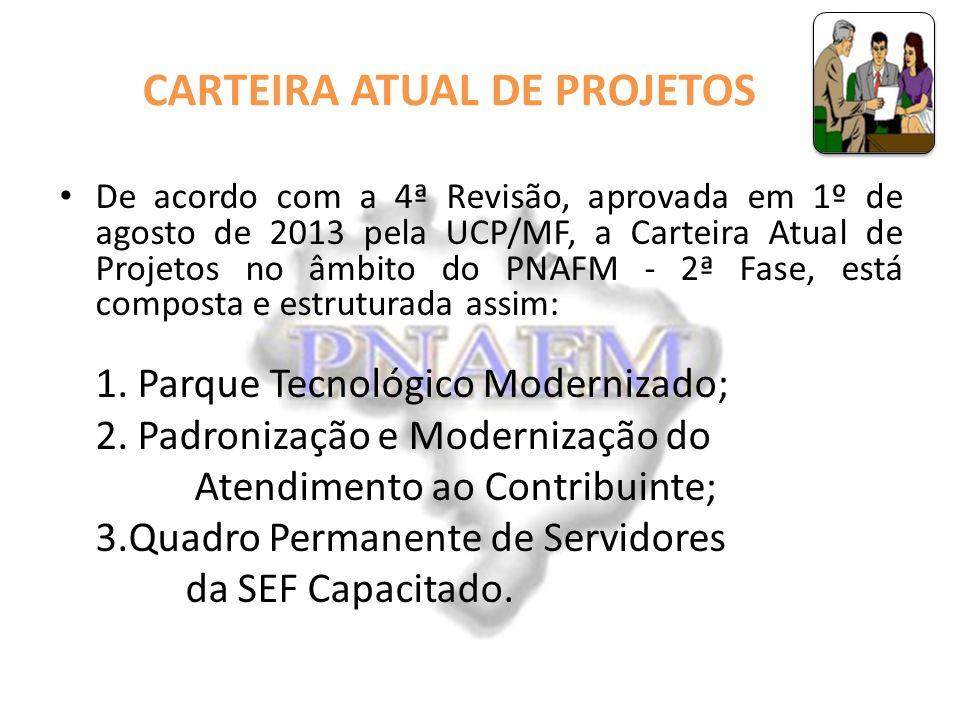 CARTEIRA ATUAL DE PROJETOS