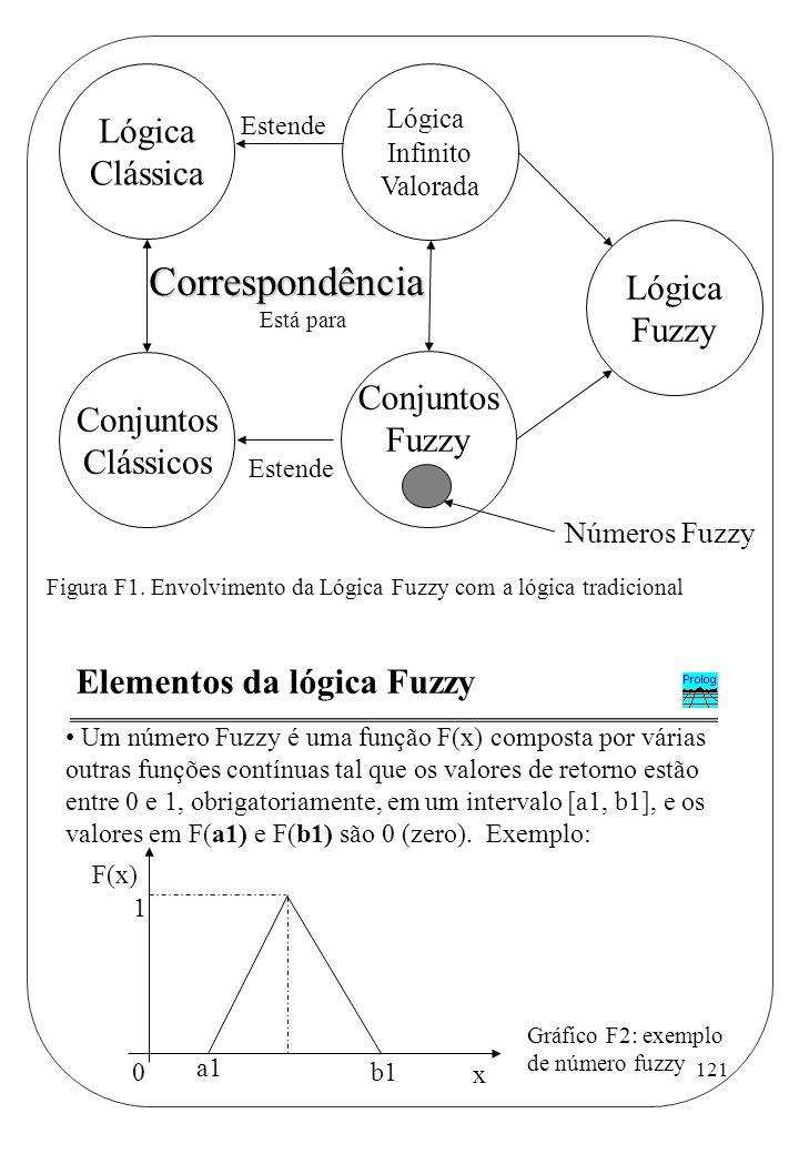 Correspondência Lógica Clássica Lógica Fuzzy Conjuntos Conjuntos Fuzzy