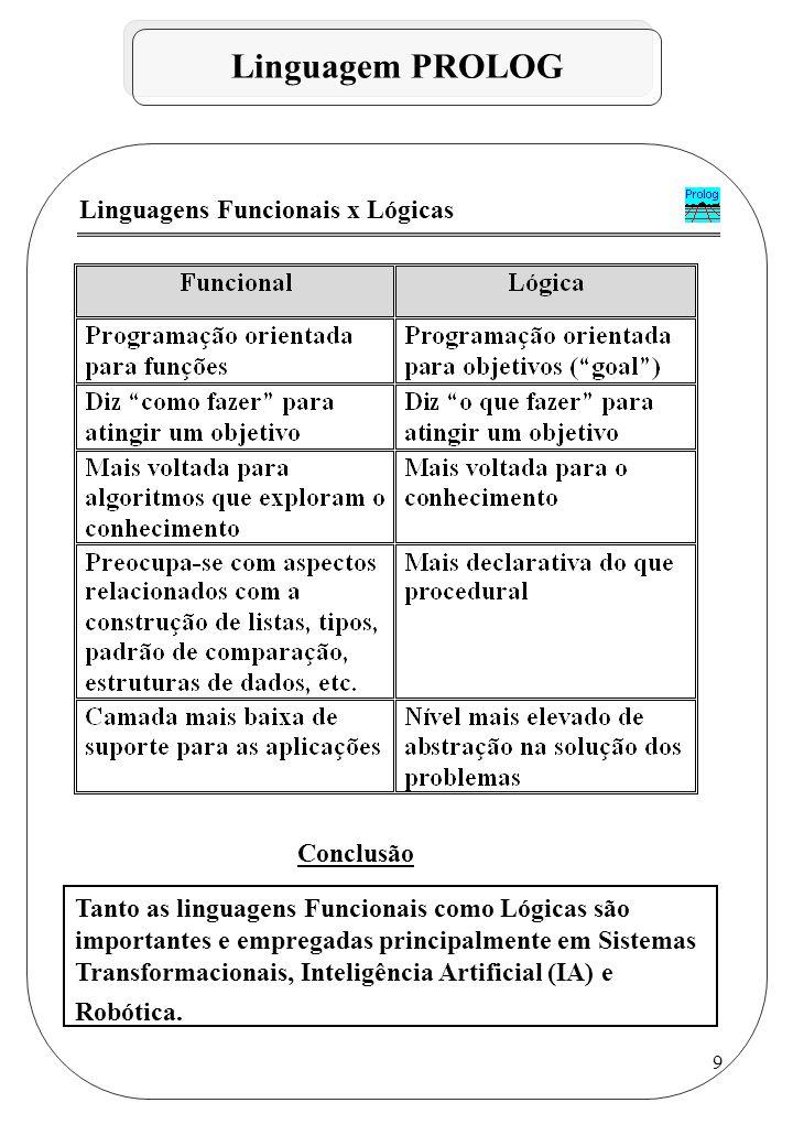 Linguagem PROLOG Linguagens Funcionais x Lógicas Conclusão