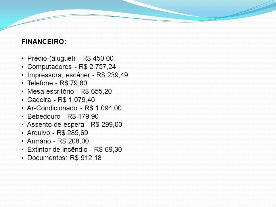 FINANCEIRO: Prédio (aluguel) - R$ 450,00. Computadores - R$ 2.757,24. Impressora, escâner - R$ 239,49.