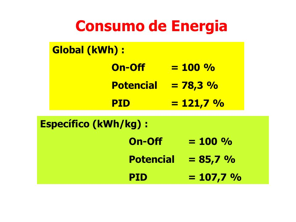 Consumo de Energia Global (kWh) : On-Off = 100 % Potencial = 78,3 %