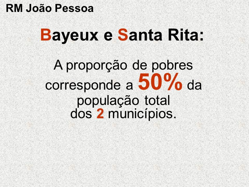 RM João Pessoa Bayeux e Santa Rita: A proporção de pobres corresponde a 50% da população total dos 2 municípios.