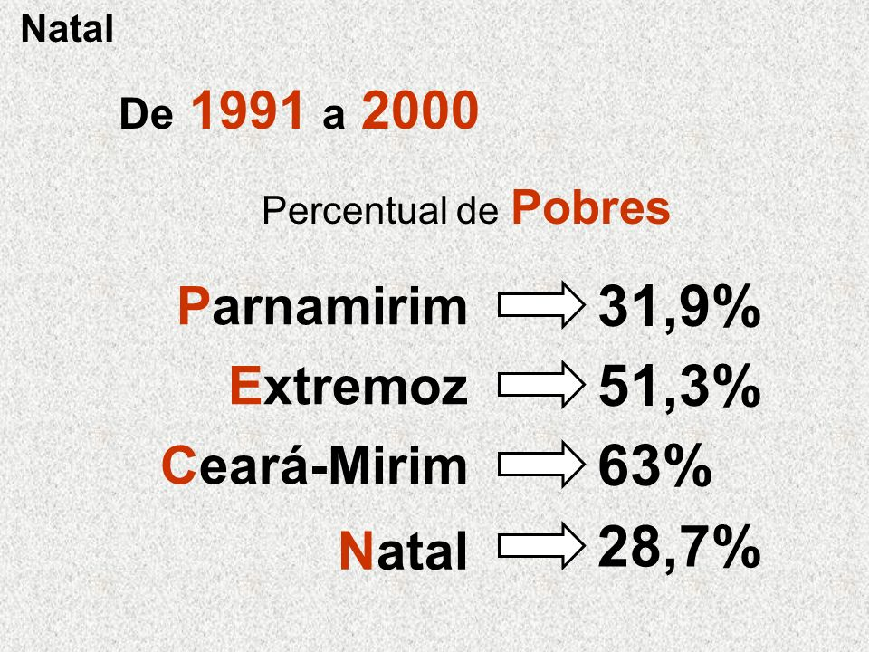 31,9% 51,3% 63% 28,7% Parnamirim Extremoz Ceará-Mirim Natal