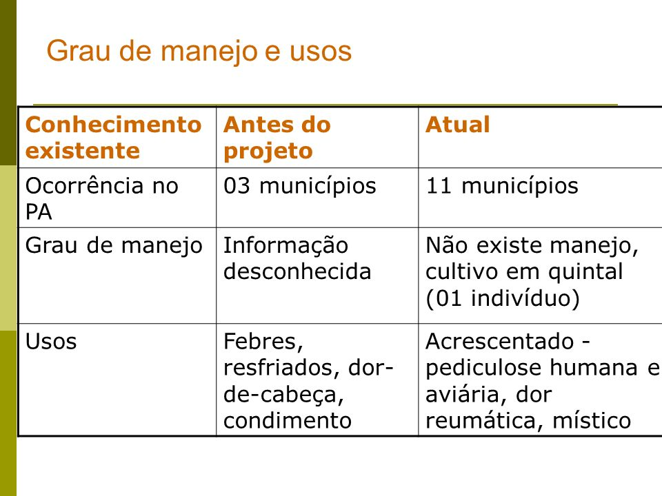 Grau de manejo e usos Conhecimento existente Antes do projeto Atual