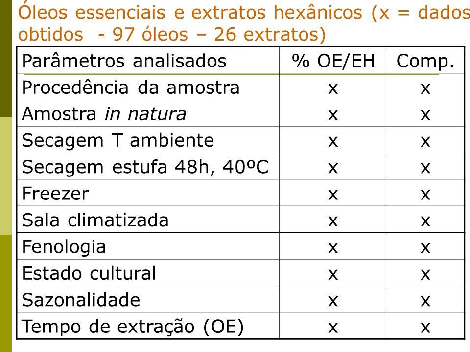 Óleos essenciais e extratos hexânicos (x = dados obtidos - 97 óleos – 26 extratos)