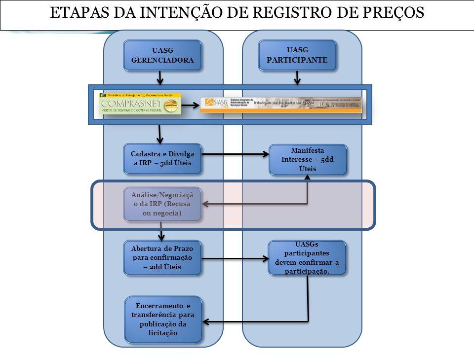 ETAPAS DA INTENÇÃO DE REGISTRO DE PREÇOS