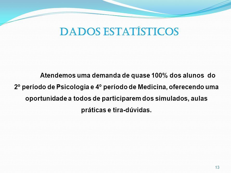 Dados estatísticos Atendemos uma demanda de quase 100% dos alunos do. 2º período de Psicologia e 4º período de Medicina, oferecendo uma.