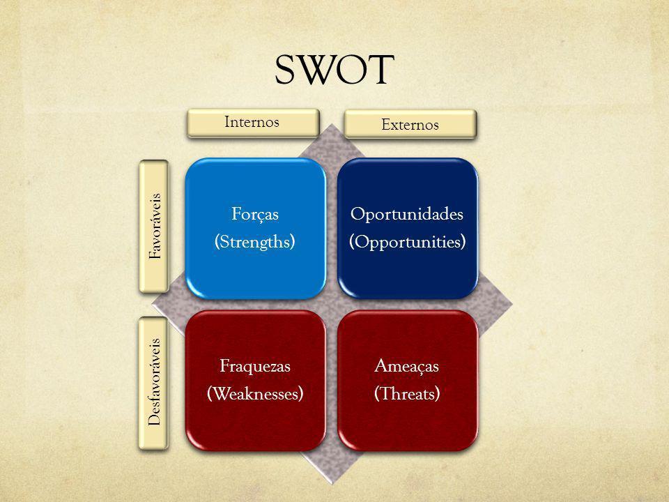 SWOT Forças (Strengths) Oportunidades (Opportunities) Fraquezas