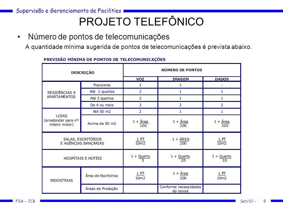 PROJETO TELEFÔNICO Número de pontos de telecomunicações