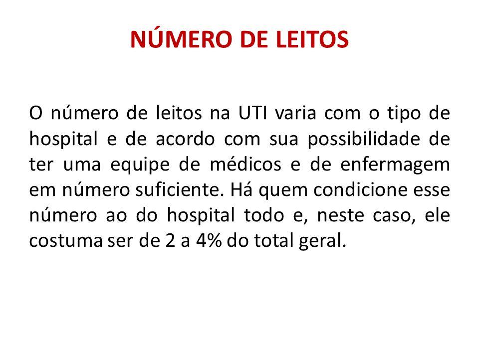 NÚMERO DE LEITOS