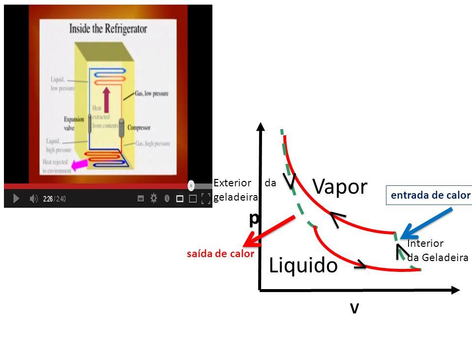 Vapor Liquido p V Exterior da geladeira entrada de calor Interior
