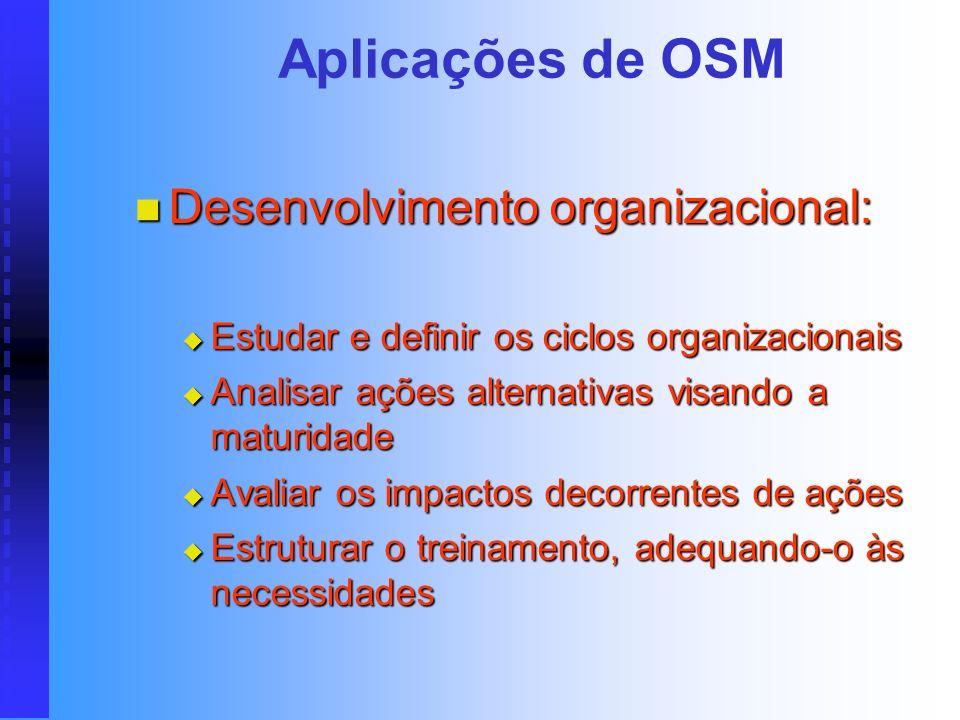 Aplicações de OSM Desenvolvimento organizacional: