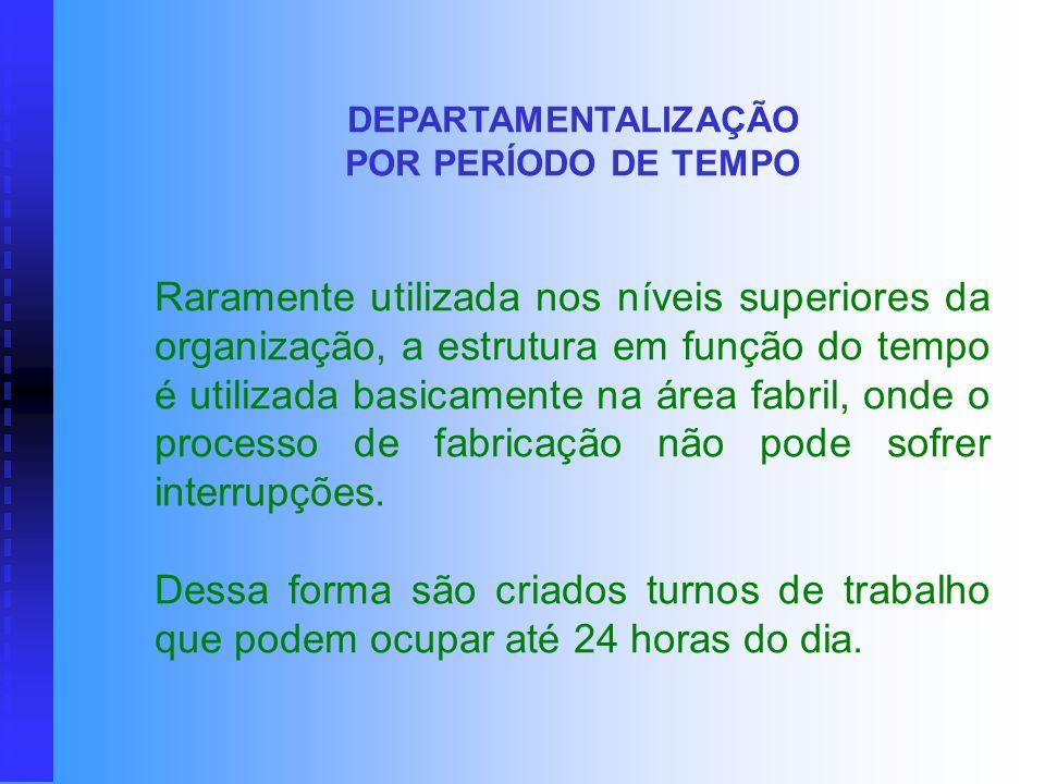 DEPARTAMENTALIZAÇÃO POR PERÍODO DE TEMPO.
