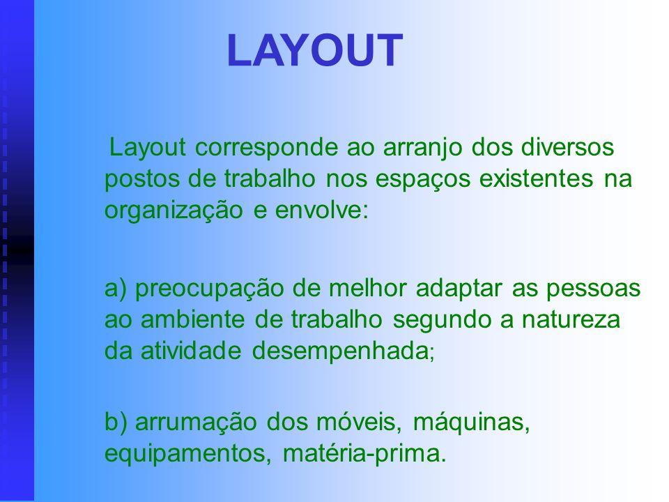 LAYOUT Layout corresponde ao arranjo dos diversos postos de trabalho nos espaços existentes na organização e envolve: