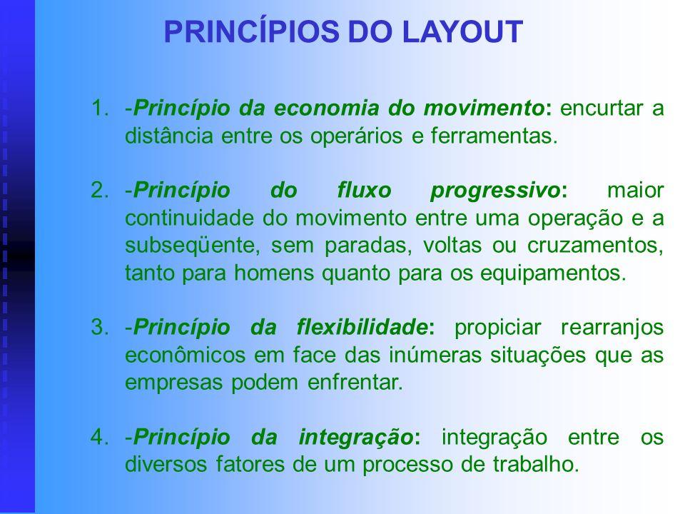PRINCÍPIOS DO LAYOUT -Princípio da economia do movimento: encurtar a distância entre os operários e ferramentas.